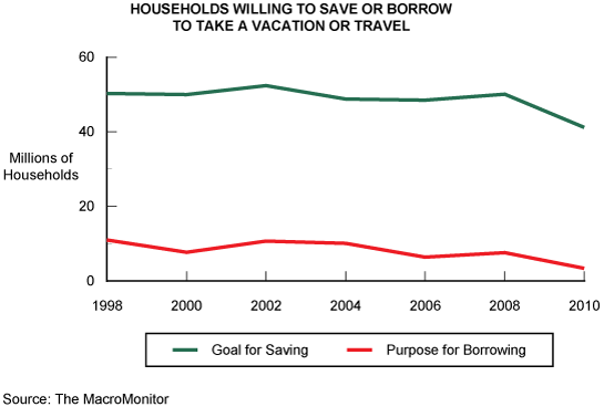 Figure 1: Households Willing to Save or Borrow to Take a Vacation or Travel