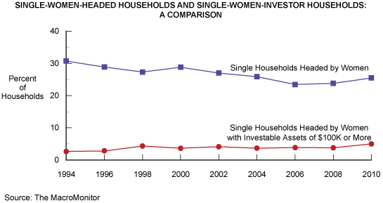 Figure 1: Single-Women-Headed Households and Single-Women-Investor Households: A Comparison