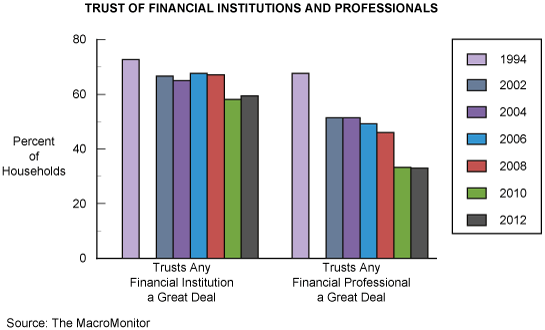 Figure 1: Trust of Financial Institutions and Professionals