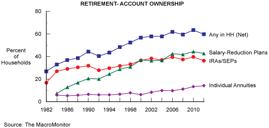 Figure 2: Retirement-Account Ownership