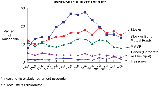 Figure 3: Ownership Of Investments*