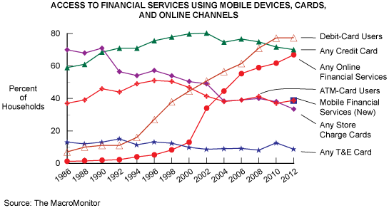 Figure 4: Access to Financial Services Using Mobile Devices, Cards, and Online Channels