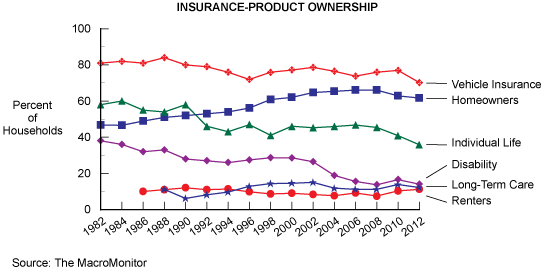 Figure 5: Insurance-Product Ownership
