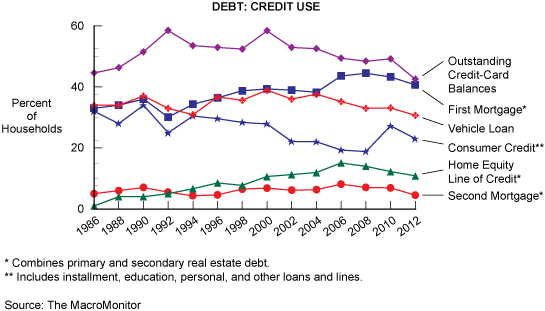 Figure 7: Debt: Credit Use