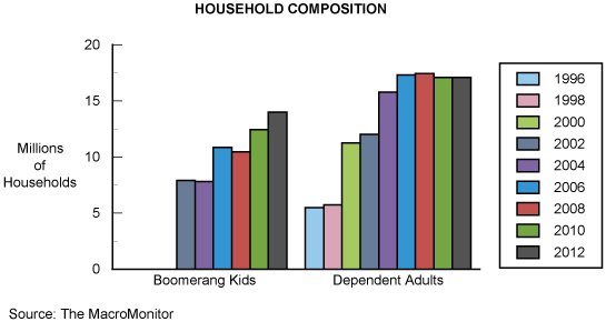 Figure 8: Household Composition