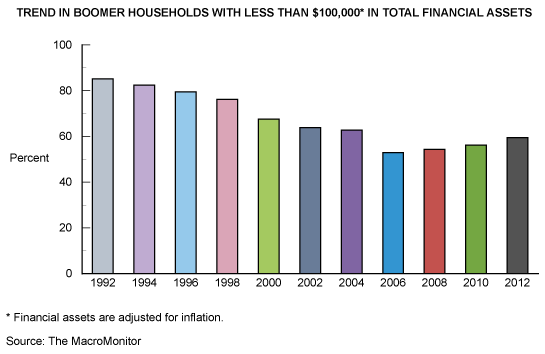 Trend In Boomer Households With Less Than $100,000 In Total Financial Assets