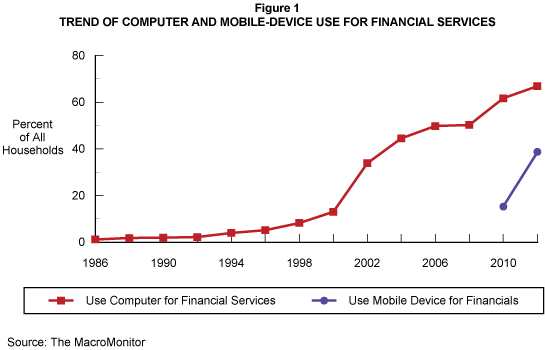 Trend of Computer and Mobile-Device Use for Financial Services