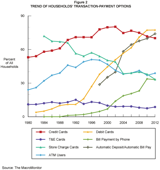 Trend of Households' Transaction-Payment Options