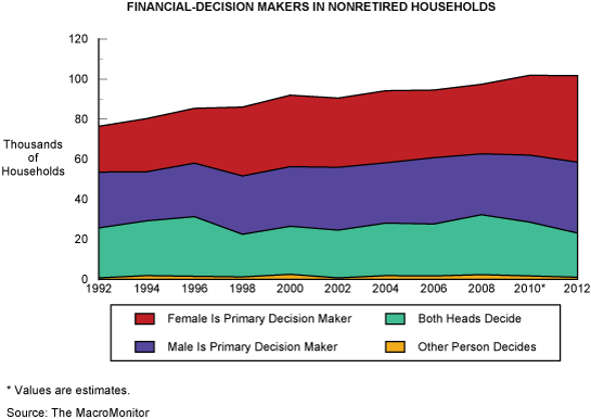 Financial-Decision Makers in Nonretired Households