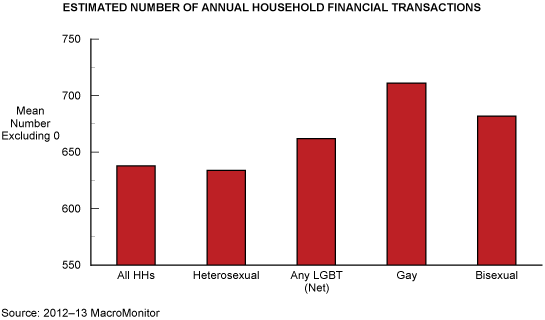 Estimated Number of Annual Household Financial Transactions