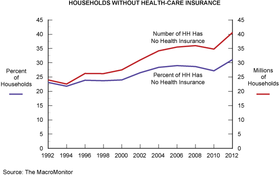 Households without Health-Care Insurance