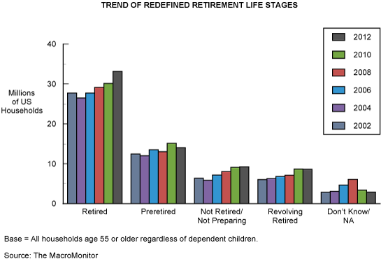 Trend of Redefined Retirement Life Stages