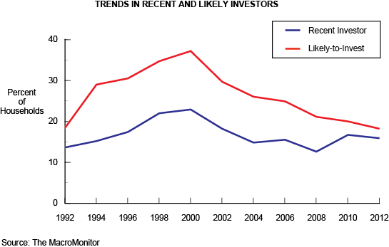 Trends in Recent and Likely Investors
