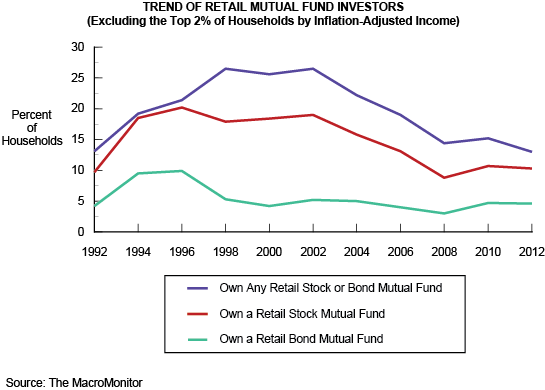 Trend of Retail Mutual Fund Investors (Excluding the Top 2% of Households by Inflation-Adjusted Income)