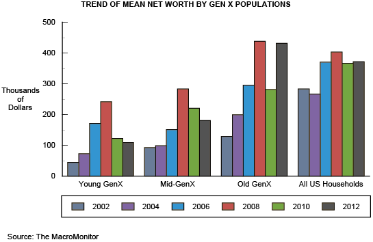 Trend of Mean Net Worth by Gen X Populations