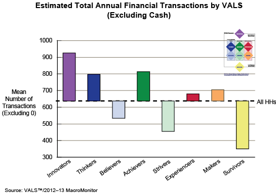 Estimated Total Annual Financial Transactions by VALS (Excluding Cash)