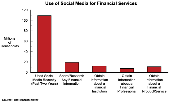Figure 1: Use of Social Media for Financial Services