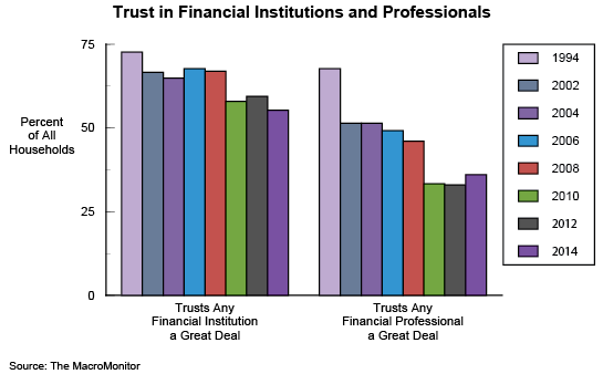 Figure 2: Trust in Financial Institutions and Professionals