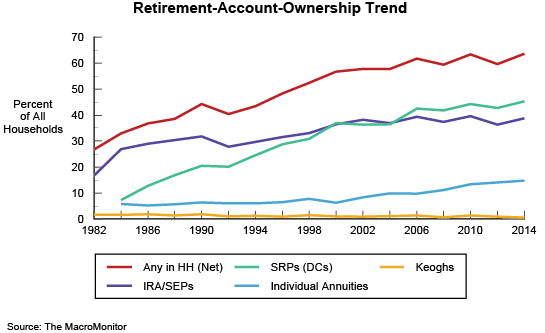 Figure 3: Retirement-Account-Ownership Trend