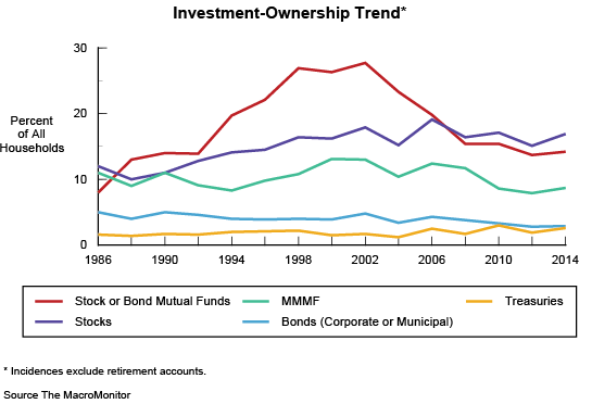 Figure 4: Investment-Ownership Trend