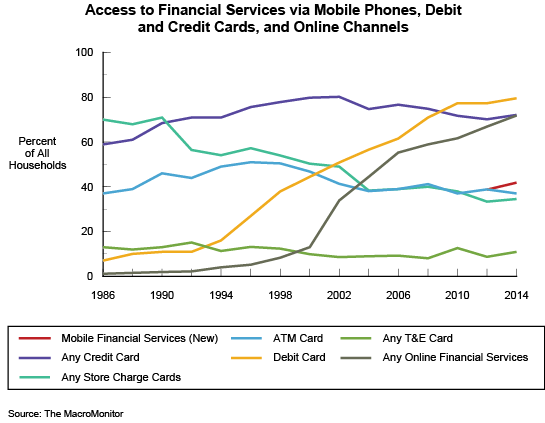 Figure 5: Access to Financial Services via Mobile Phones, Debit and Credit Cards, and Online Channels