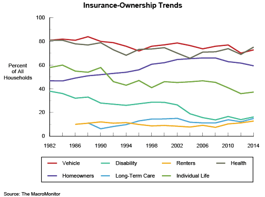 Figure 6: Insurance-Ownership Trends