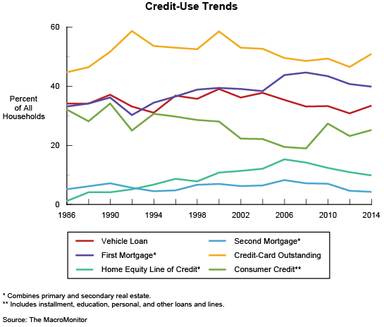 Figure 7: Credit-Use Trend