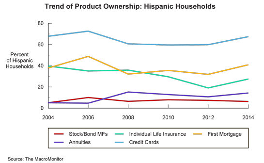 Trend Of Product Ownership: Hispanic Households
