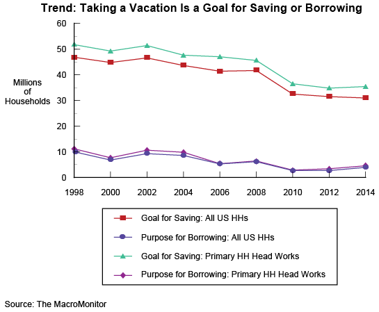 Trend: Taking a Vacation Is a Goal for Saving or Borrowing