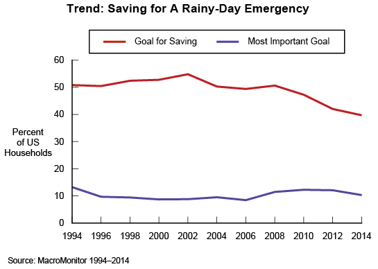 Trend: Saving for A Rainy-Day Emergency