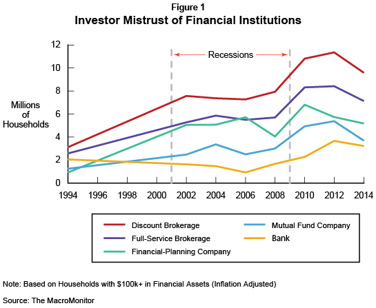 Trend: Investor Mistrust of Financial Institutions