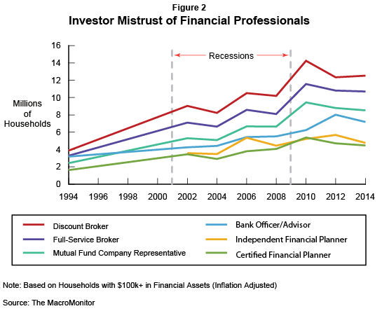 Trend: Investor Mistrust of Financial Professionals