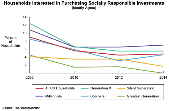Households Interested in Purchasing Socially Responsible Investments