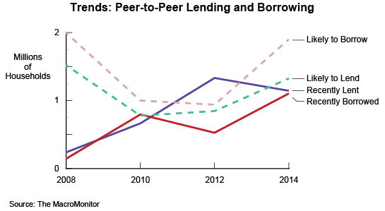 Trends: Peer-to-Peer Lending and Borrowing