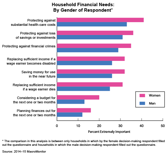 Trend: Household Financial Needs: By Gender of Respondent