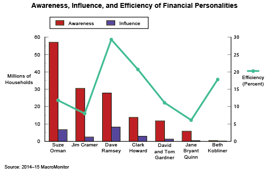 Awareness, Influence, and Efficiency of Financial Personalities