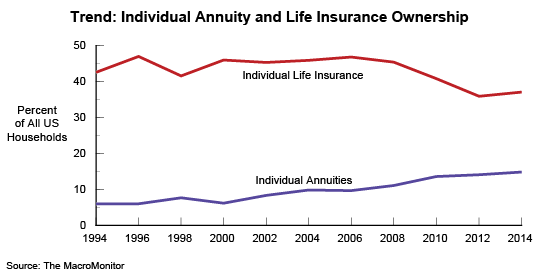 Trend: Individual Annuity and Life Insurance Ownership