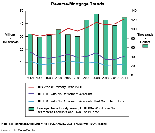 Reverse-Mortgage Trends