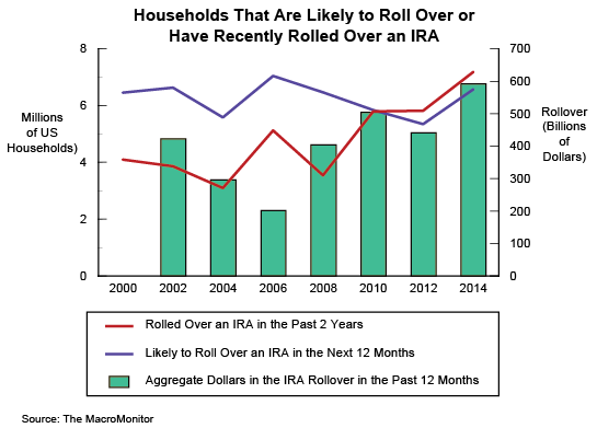 Households That Are Likely to Roll Over or Have Recently Rolled Over an IRA