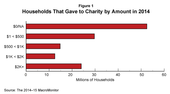 Households That Gave to Charity by Amount in 2014
