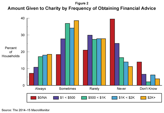 Amount Given to Charity by Frequency of Obtaining Financial Advice