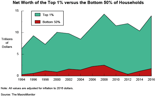 Net Worth of the Top 1% versus the Bottom 50% of Households