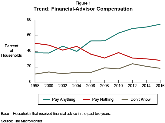 Figure 1: Trend: Financial-Advisor Compensation