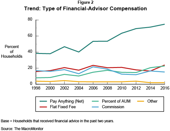 Figure 2: Trend: Type of Financial-Advisor Compensation