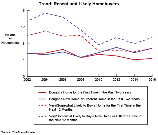Figure 1: Trend: Recent and Likely Homebuyers