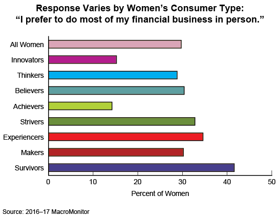 Figure 1: Response Varies by Women's Consumer Type: 'I prefer to do most of my financial business in person.'