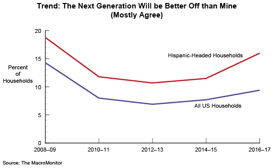 Figure 1: Trend: The Next Generation Will be Better Off than Mine (Mostly Agree)