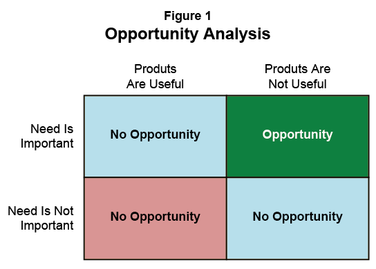 Figure 1: Opportunity Analysis
