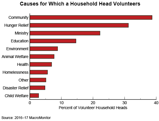 Figure 1: Causes for Which a Household Head Volunteers