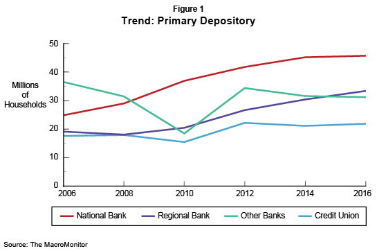 Figure 1: Trend: Primary Depository